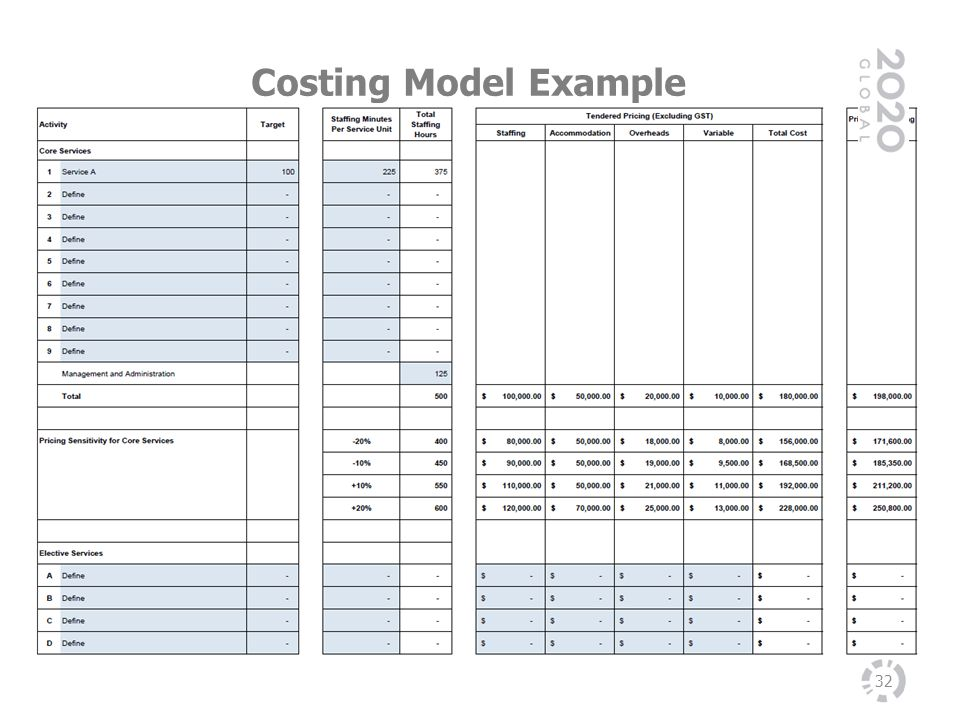 Costing Model Example Refer to Information Pack