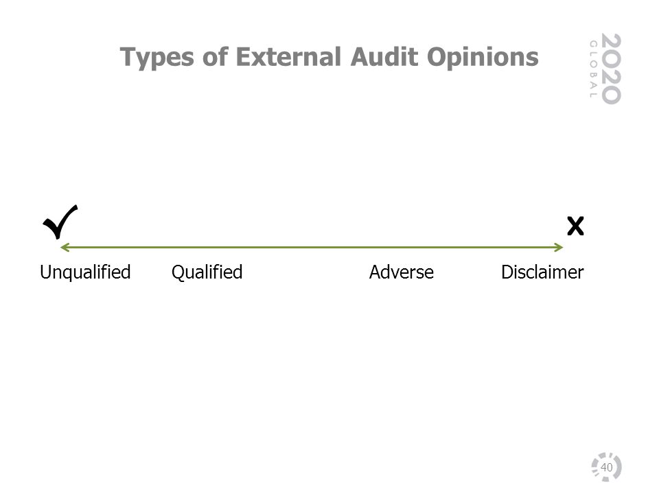 Types of External Audit Opinions