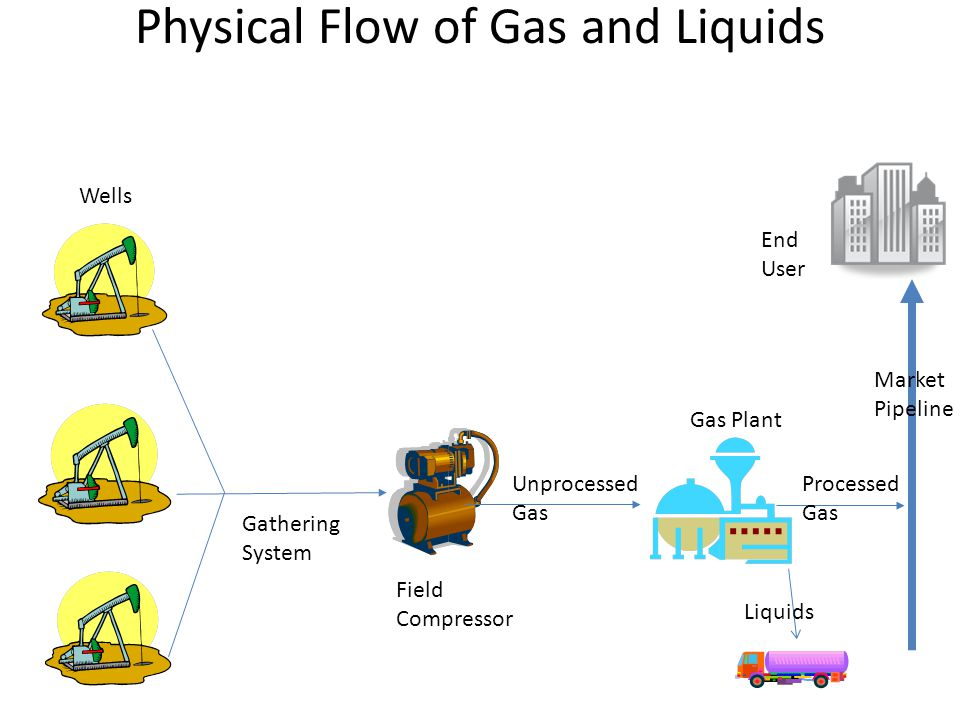 Physical Flow of Gas and Liquids