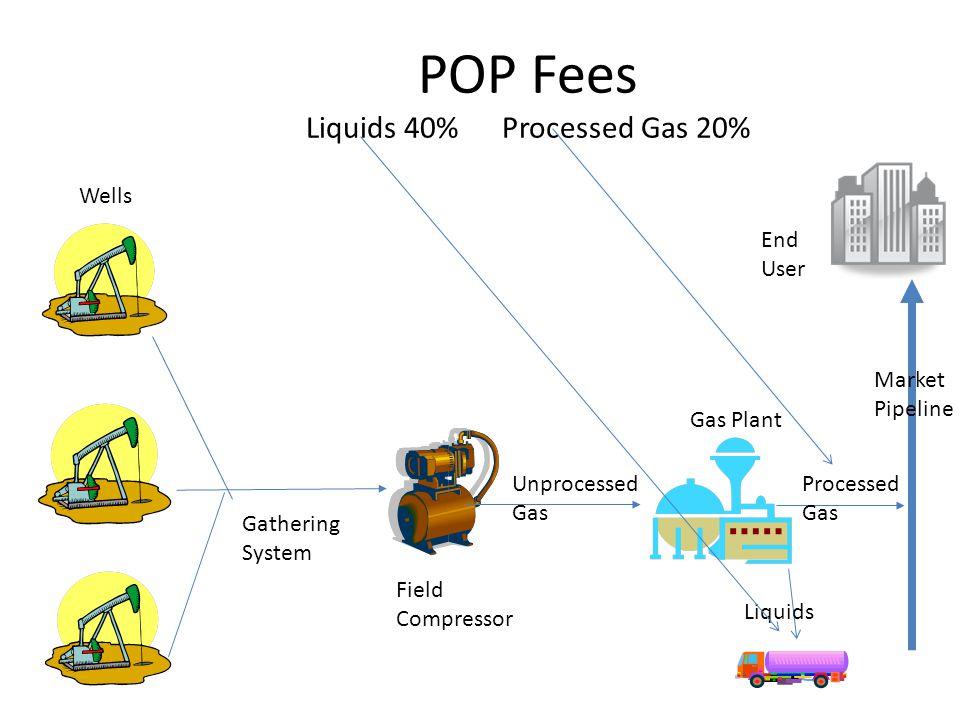 POP Fees Liquids 40% Processed Gas 20%