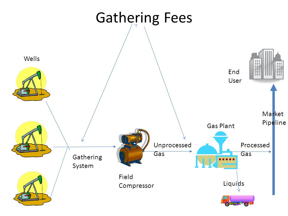 Gathering Fees Wells End User Market Pipeline Gas Plant Unprocessed