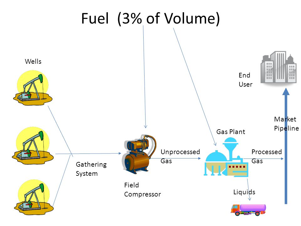 Fuel (3% of Volume) Wells End User Market Pipeline Gas Plant