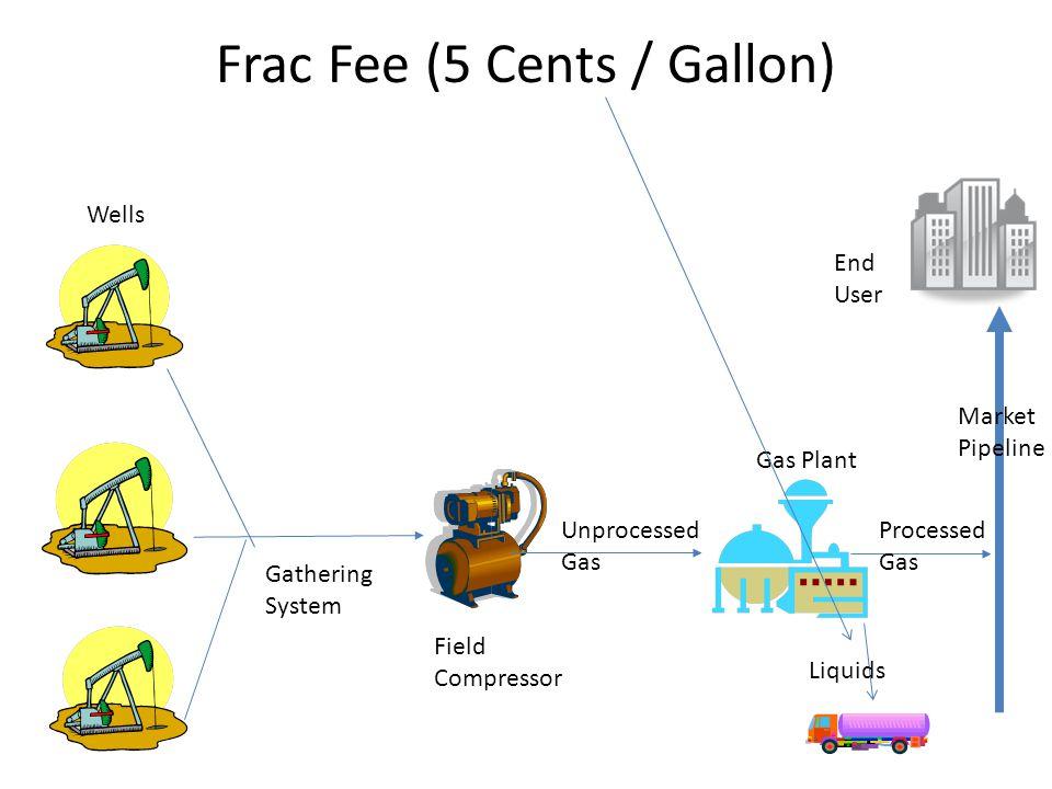 Frac Fee (5 Cents / Gallon)