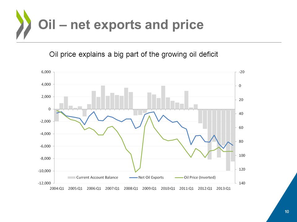 Oil – net exports and price