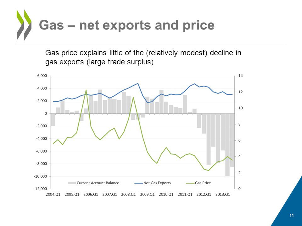 Gas – net exports and price