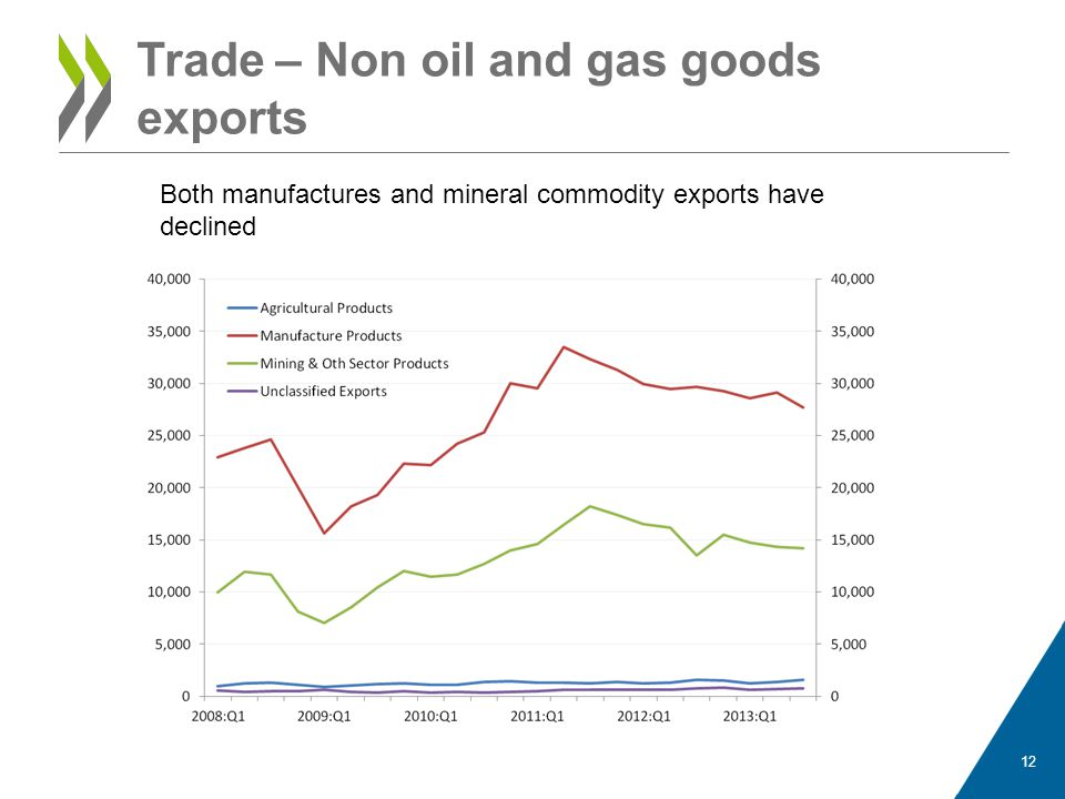 Trade – Non oil and gas goods exports