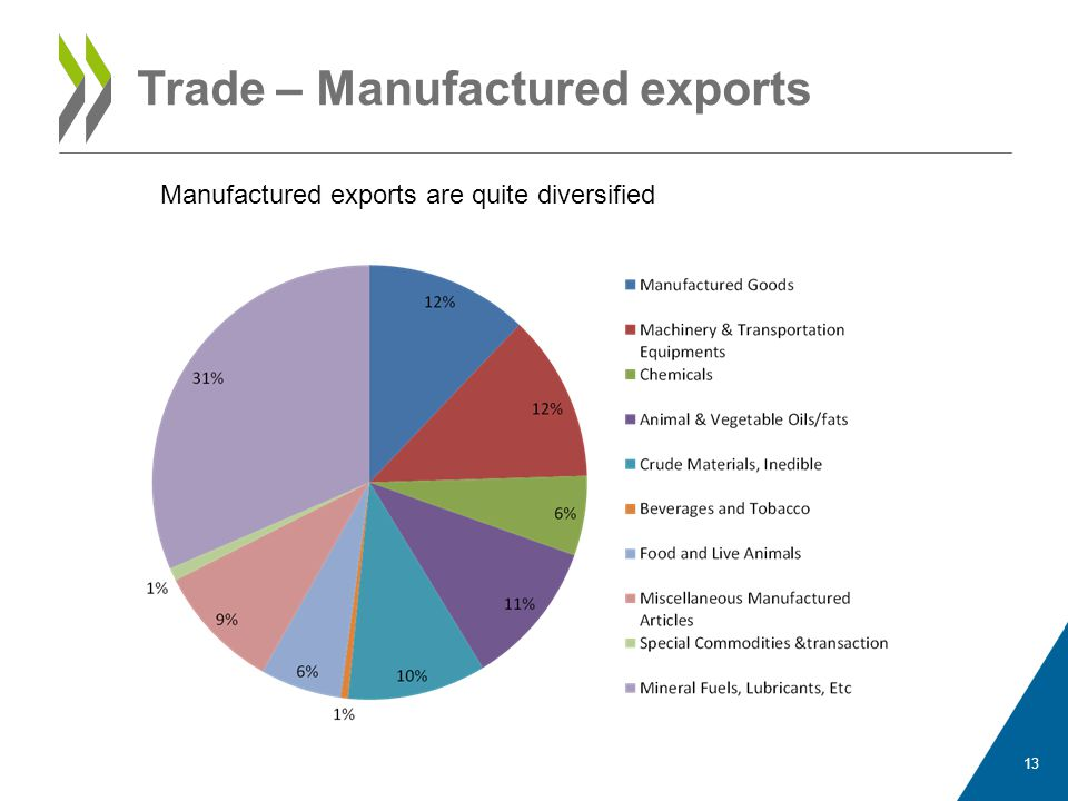 Trade – Manufactured exports