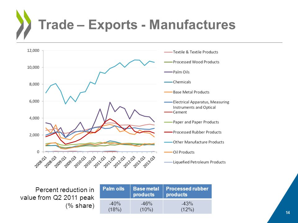 Trade – Exports - Manufactures