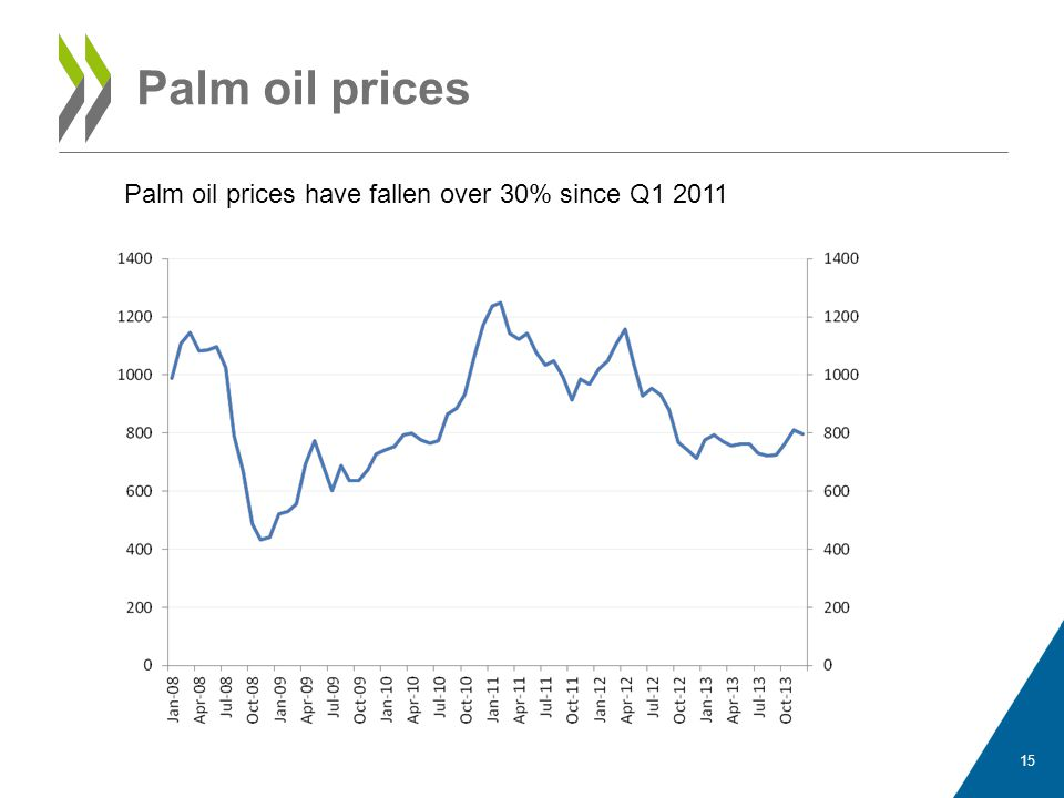 Palm oil prices Palm oil prices have fallen over 30% since Q1 2011