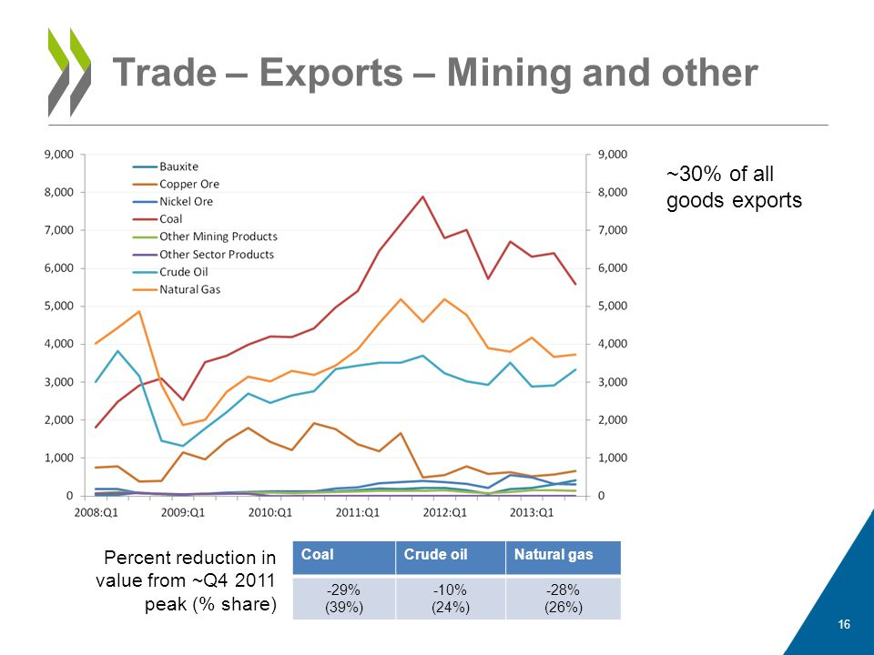 Trade – Exports – Mining and other