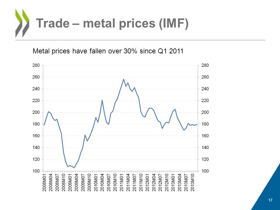 Trade – metal prices (IMF)