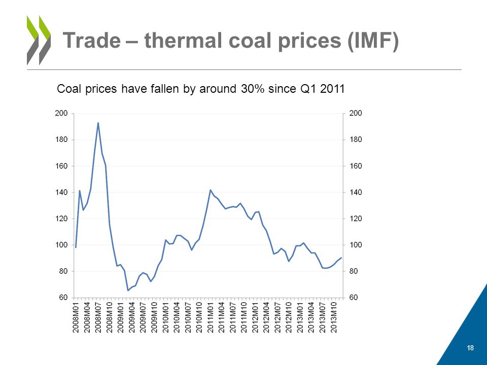 Trade – thermal coal prices (IMF)