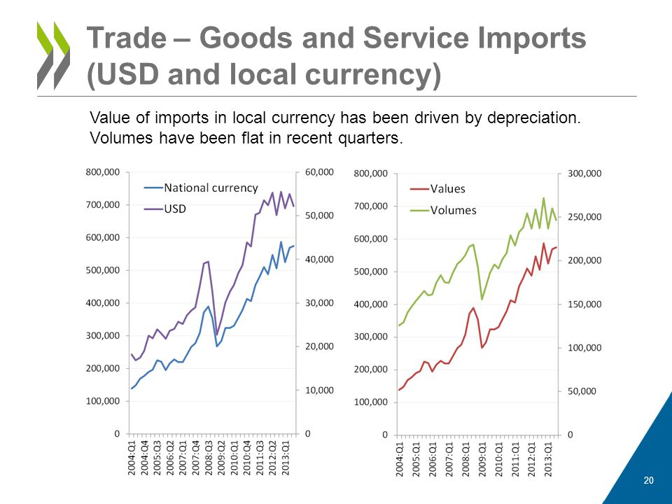 Trade – Goods and Service Imports (USD and local currency)