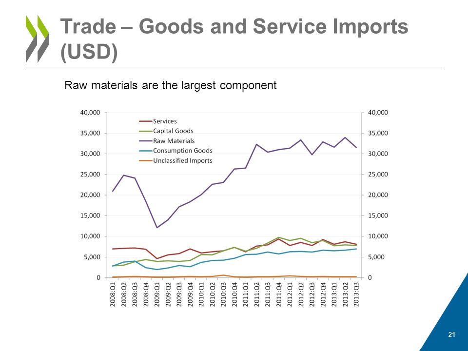 Trade – Goods and Service Imports (USD)