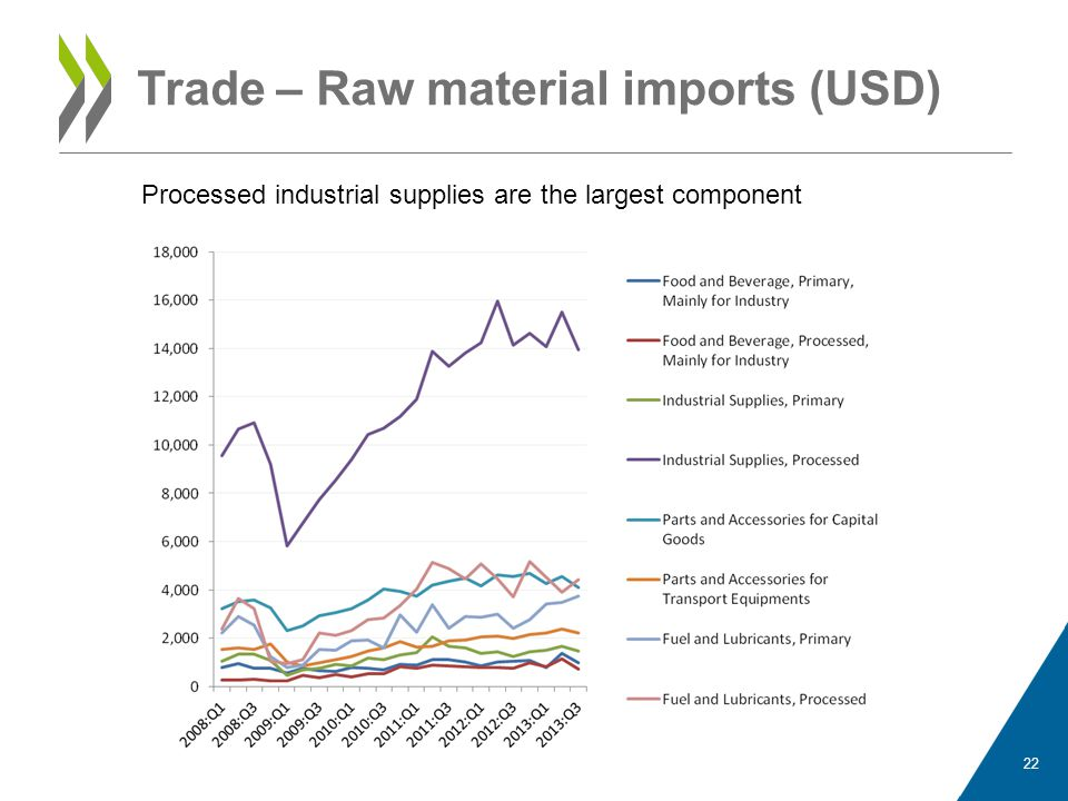 Trade – Raw material imports (USD)