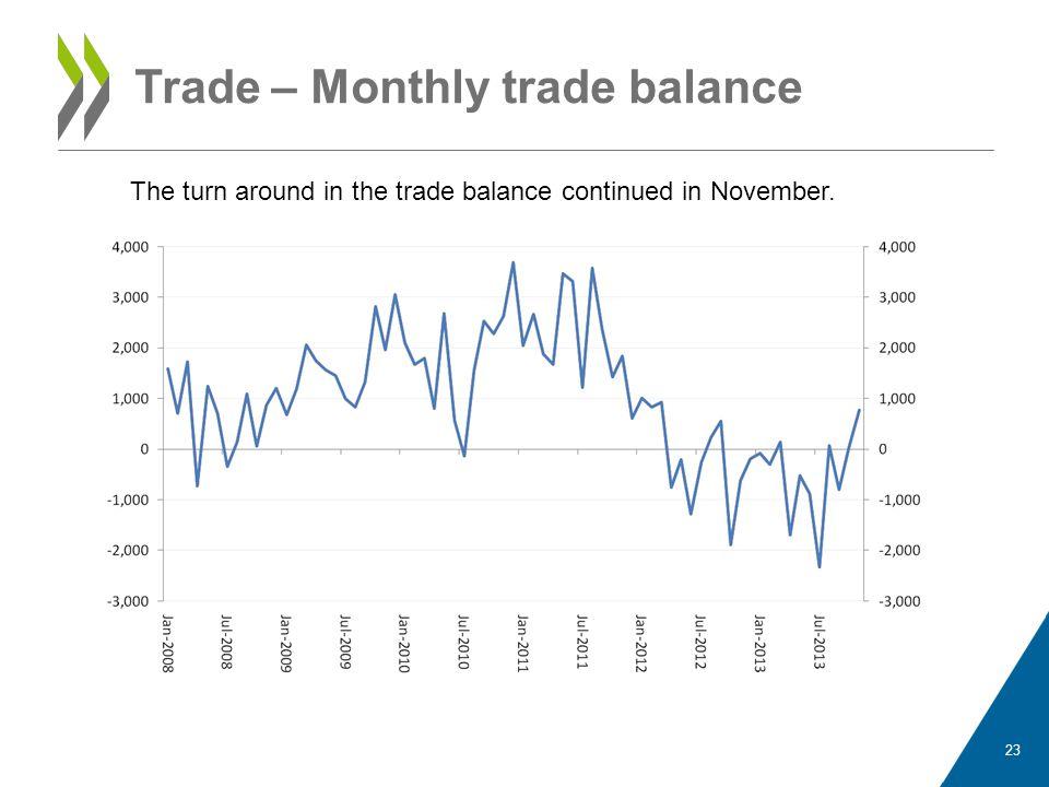 Trade – Monthly trade balance