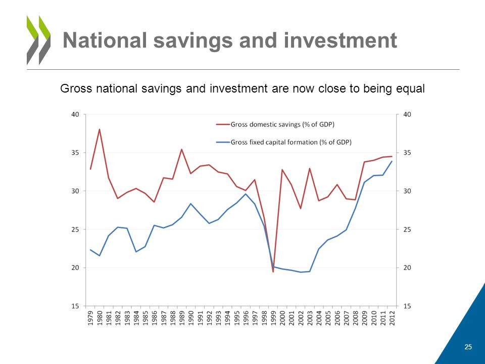 National savings and investment