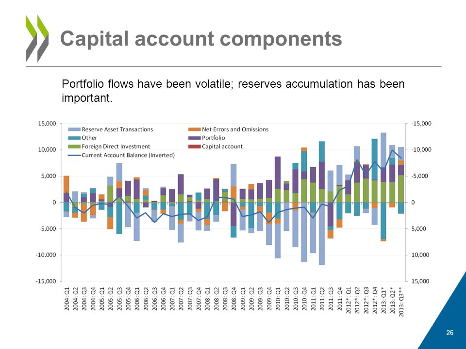 Capital account components