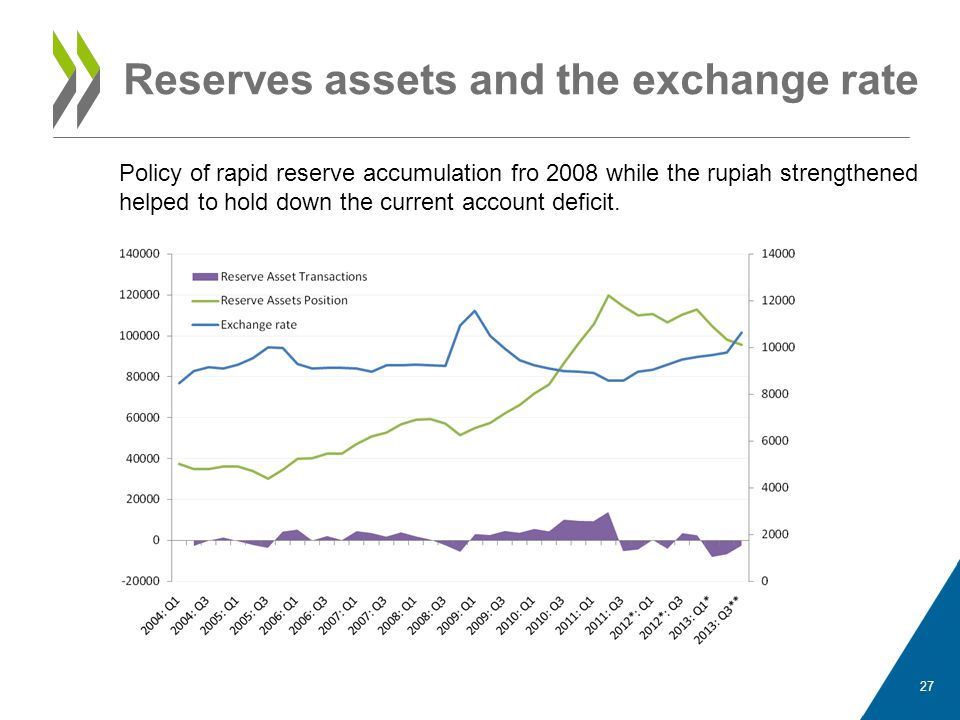 Reserves assets and the exchange rate