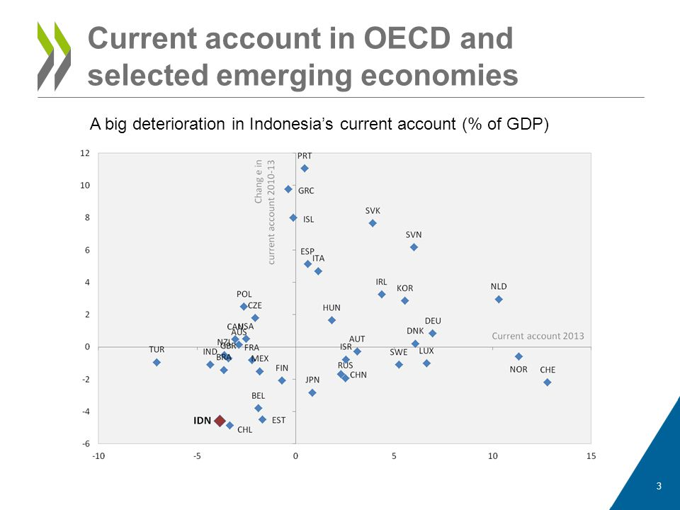 Current account in OECD and selected emerging economies