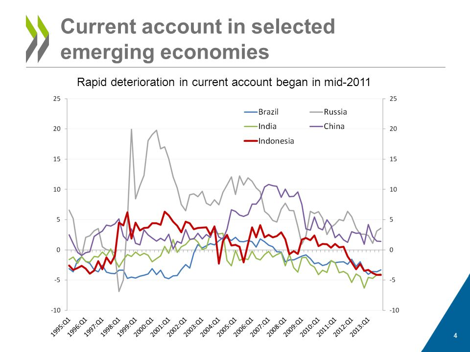 Current account in selected emerging economies