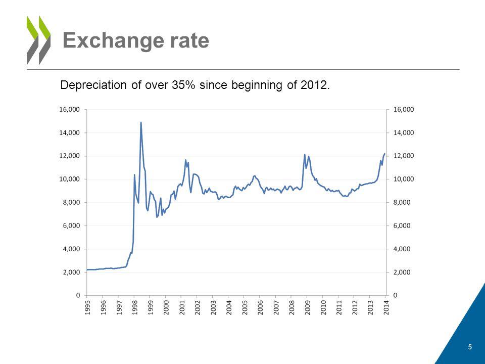 Exchange rate Depreciation of over 35% since beginning of 2012.