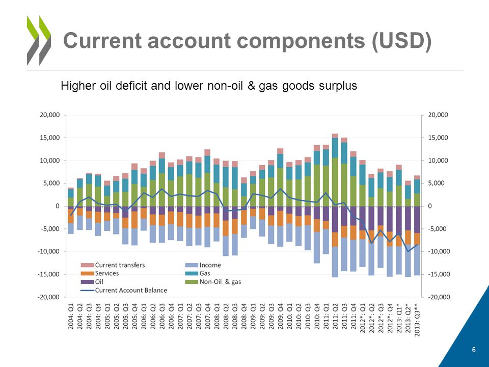 Current account components (USD)