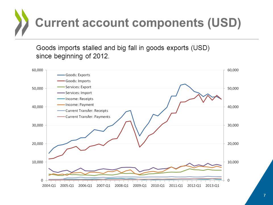 Current account components (USD)