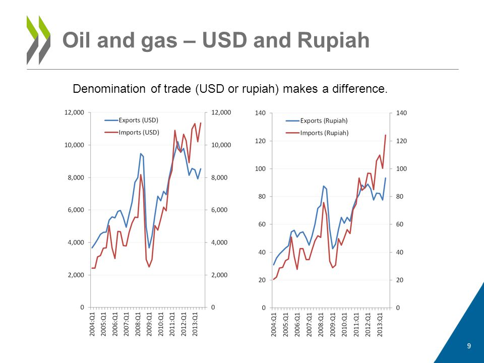 Oil and gas – USD and Rupiah