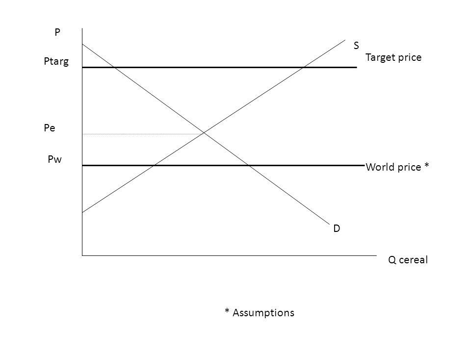 P S Target price Ptarg Pe Pw World price * D Q cereal * Assumptions