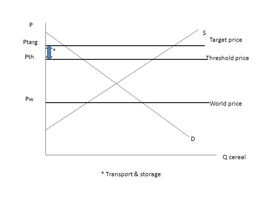 P S Target price Ptarg * Pth Threshold price Pw World price D Q cereal * Transport & storage