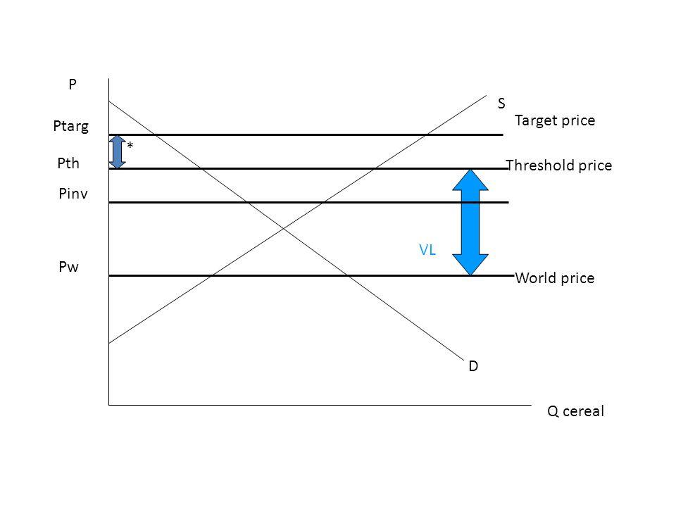 P S Target price Ptarg * Pth Threshold price Pinv VL Pw World price D Q cereal