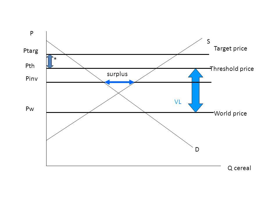 P S Target price Ptarg * Pth Threshold price surplus Pinv VL Pw World price D Q cereal