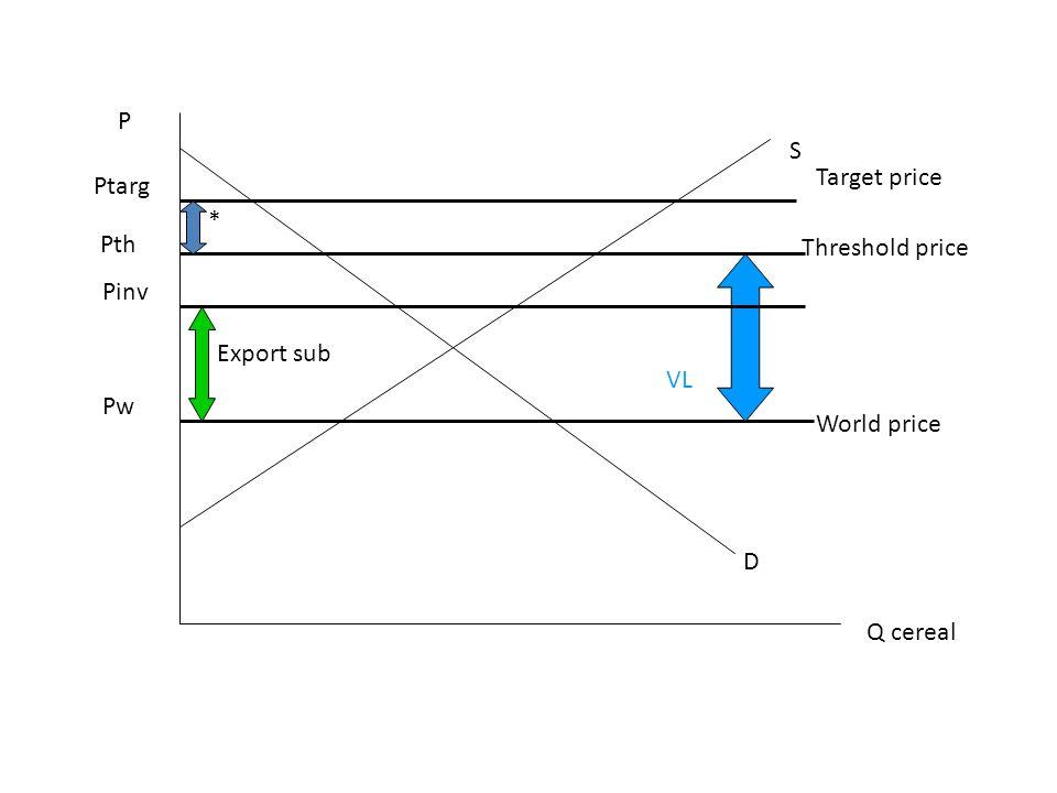 P S Target price Ptarg * Pth Threshold price Pinv Export sub VL Pw World price D Q cereal