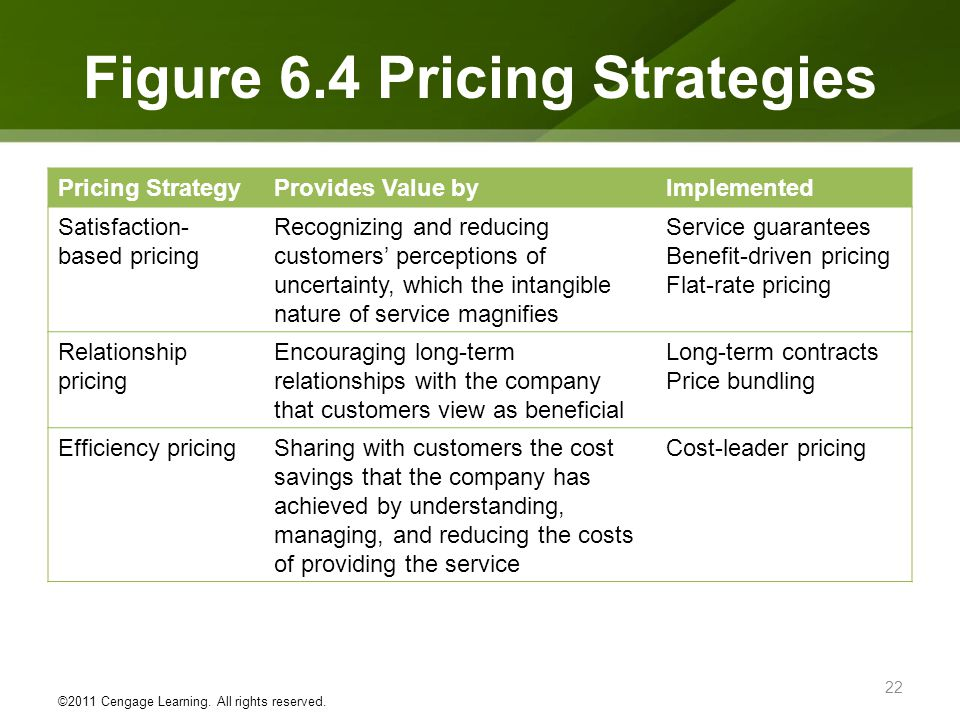 Figure 6.4 Pricing Strategies