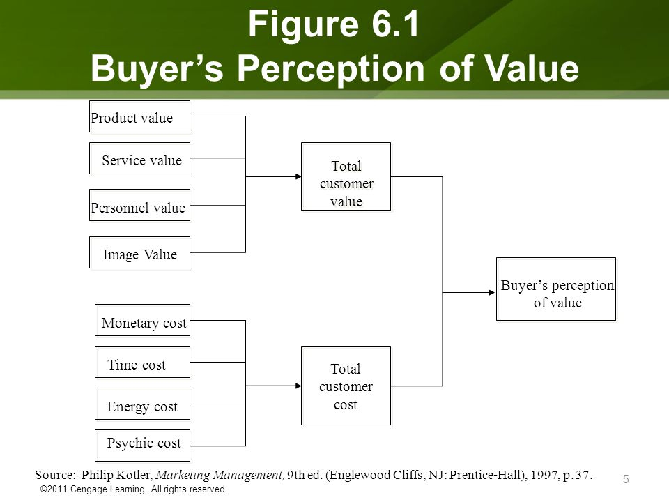 Buyer's Perception of Value