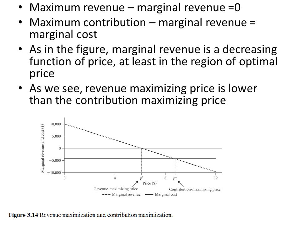 Maximum revenue – marginal revenue =0