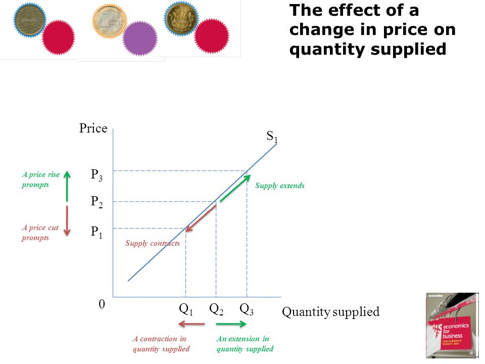 The effect of a change in price on quantity supplied