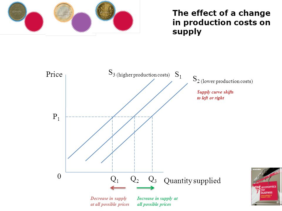 The effect of a change in production costs on supply