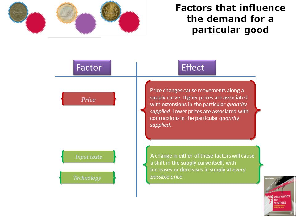 Factors that influence the demand for a particular good