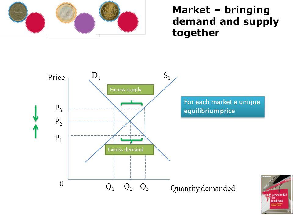 Market – bringing demand and supply together