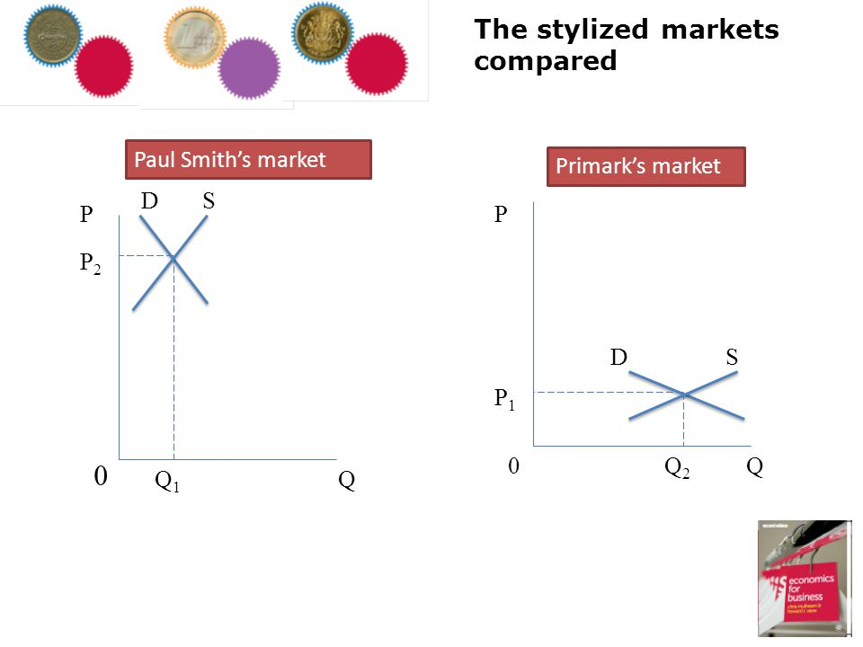 The stylized markets compared