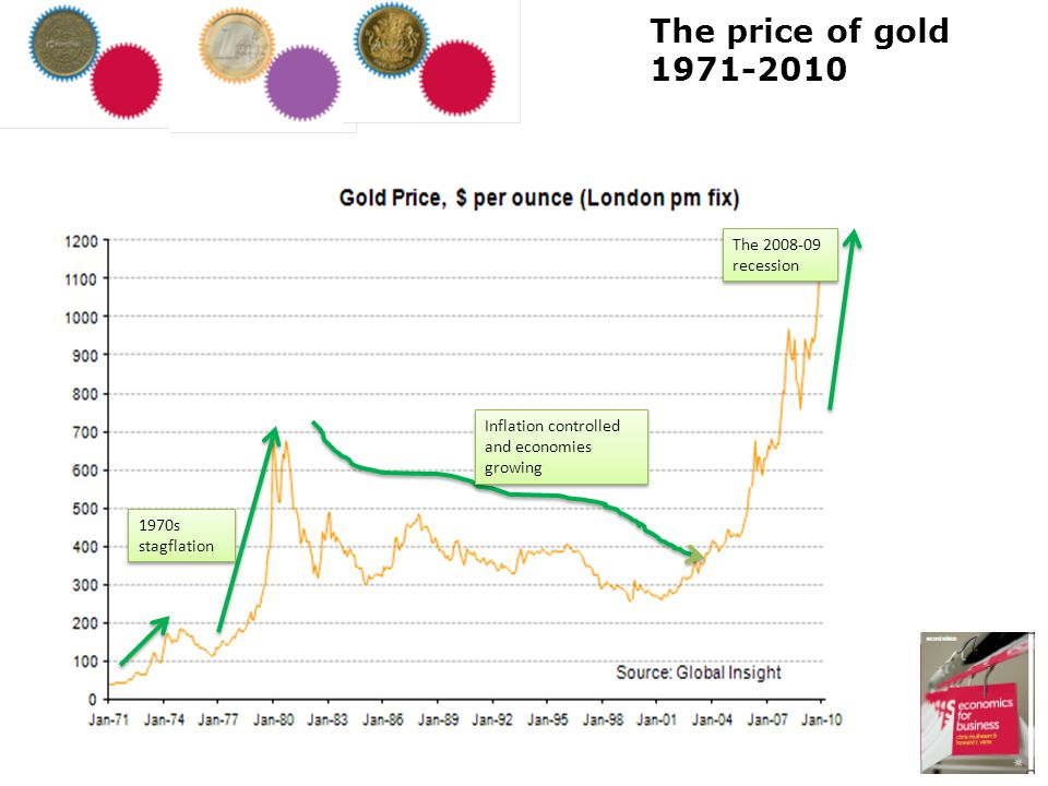 The price of gold 1971-2010 The 2008-09 recession