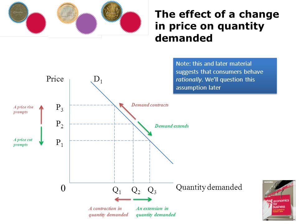 The effect of a change in price on quantity demanded