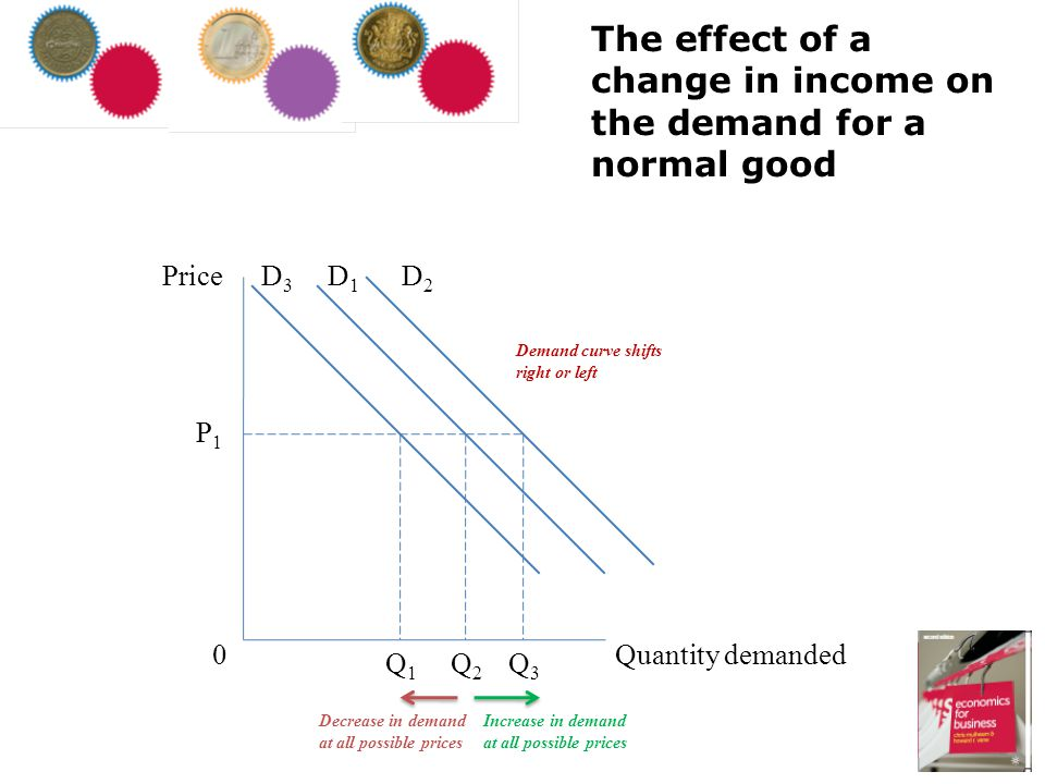 The effect of a change in income on the demand for a normal good