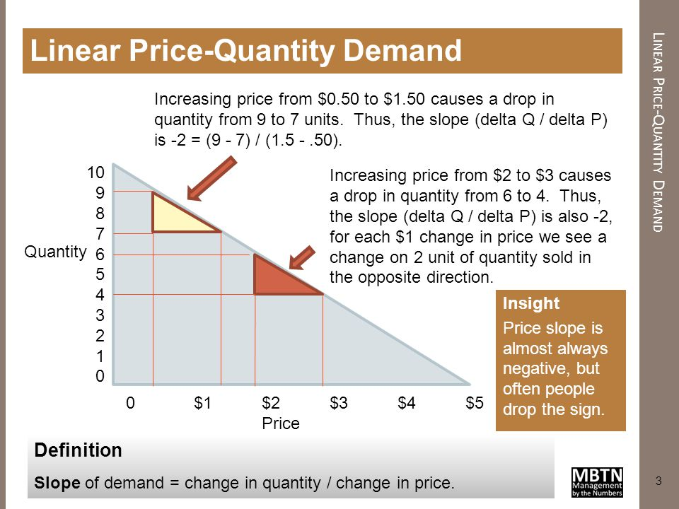 Linear Price-Quantity Demand
