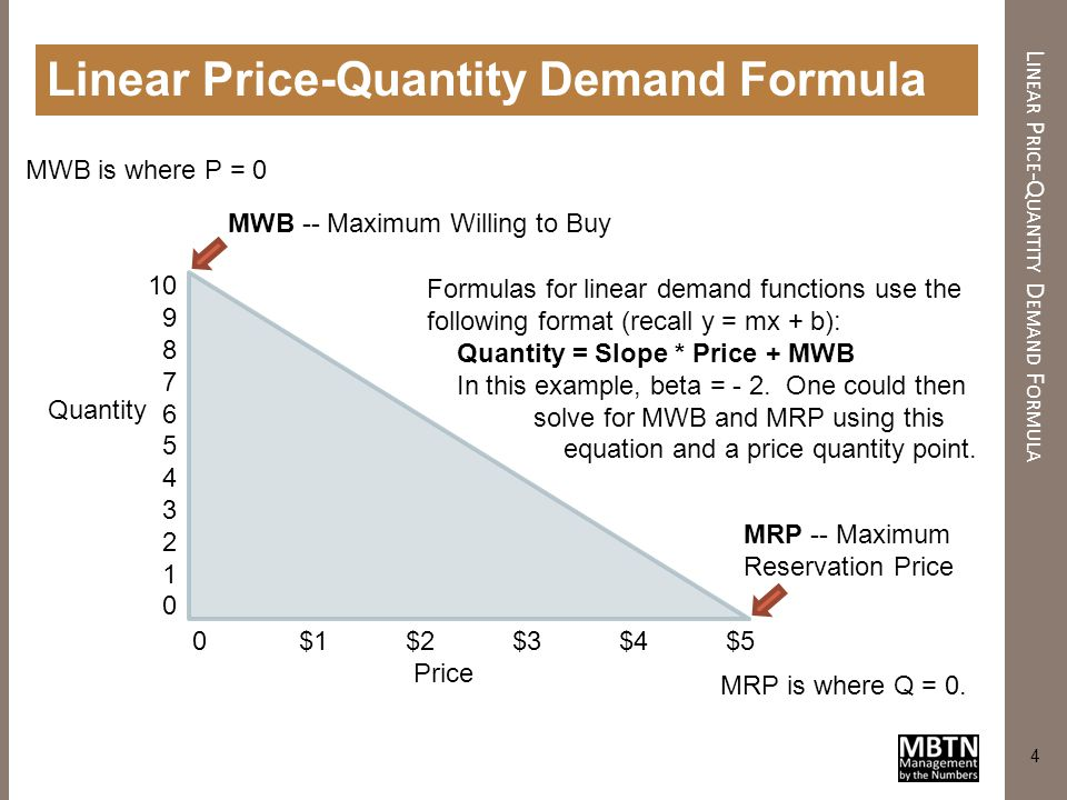 Linear Price-Quantity Demand Formula