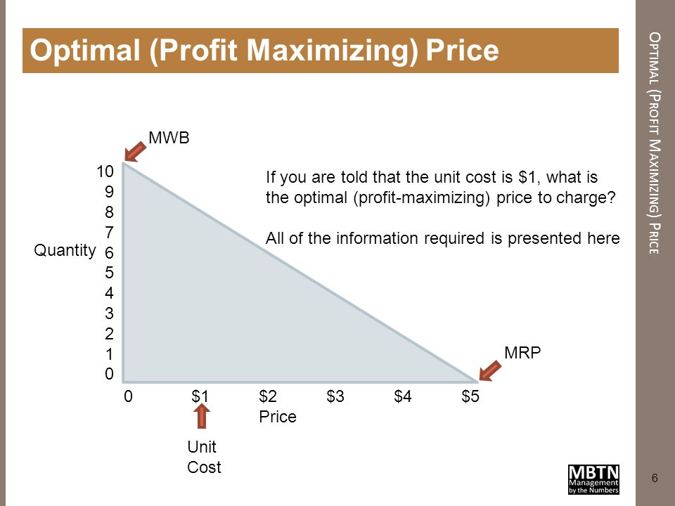 Optimal (Profit Maximizing) Price