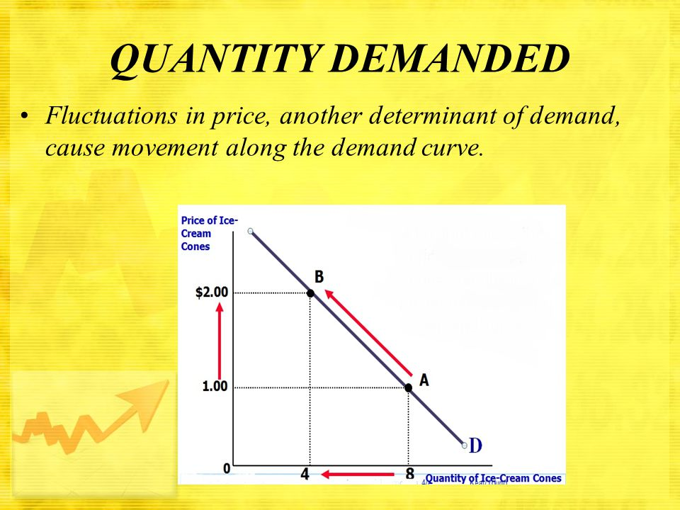 QUANTITY DEMANDED Fluctuations in price, another determinant of demand, cause movement along the demand curve.