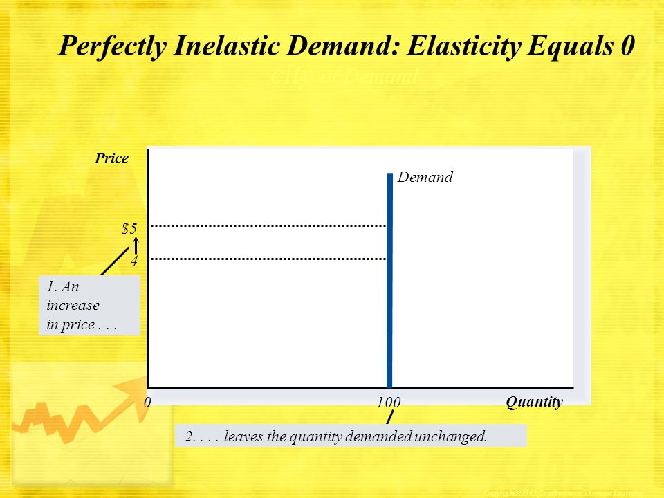 Perfectly Inelastic Demand: Elasticity Equals 0 city of Demand